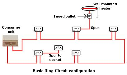 Wiring electric appliances in domestic premises uk basic domestic ring main ccuart Image collections