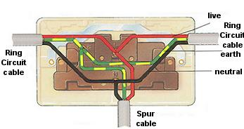 socketwire2 wiring electric appliances in domestic premises (uk) how to wire a double socket diagram at fashall.co
