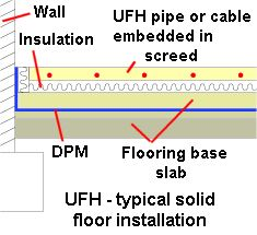 Under Floor Heating The Basics The Advantages And Drawbacks
