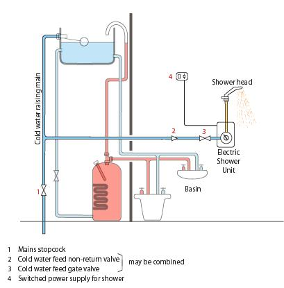 electric_shower_large2 electric shower installations explained 45 amp shower switch wiring diagram at fashall.co