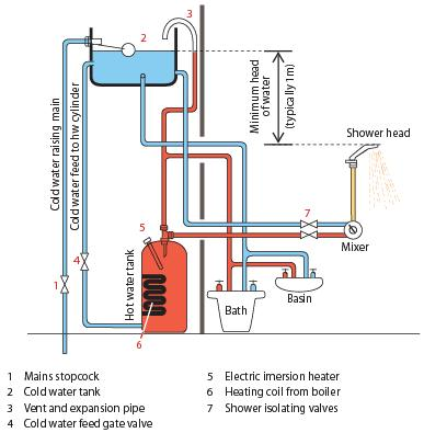 gravity fed shower installations explained Electric Water Heater Wiring Schematic GE Electric Water Heater Wiring